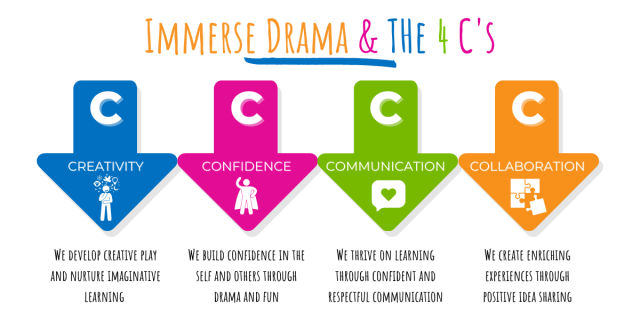 Immerse Drama for Kids Skills